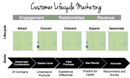sales tips for every customer lifecycle stage