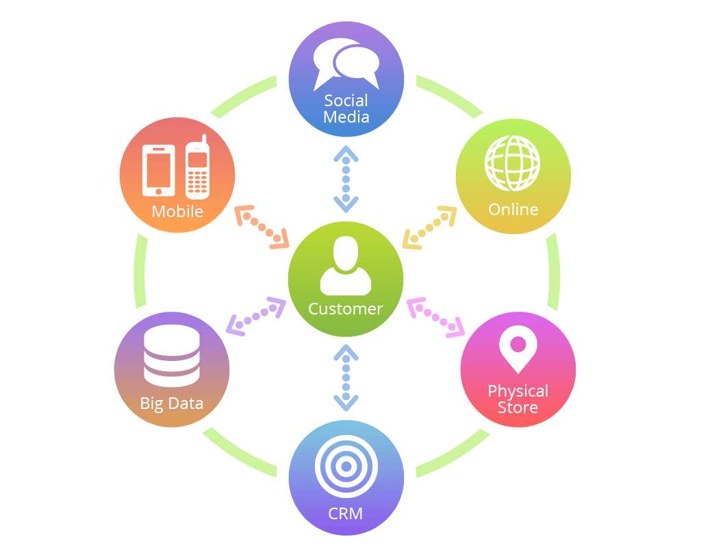 How to Create a B2B Omni-Channel Marketing Strategy | Right On ...
